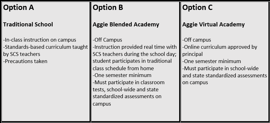 3 learning options. option A is traditional school. option b is aggie blended academy. option c is aggie virtual academy.